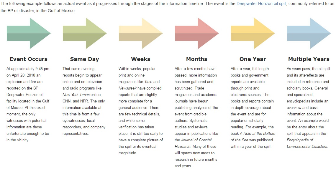 A chart showing the steps in the information timeline - event occurs, only eyewitnesses are available. Same day and in the next week, preliminary news reports appear. Scholars begin to publish works within a few months. Within a year or so, books begin to appear. After Multiple Years, Encyclopedia articles will provide broad overviews of events