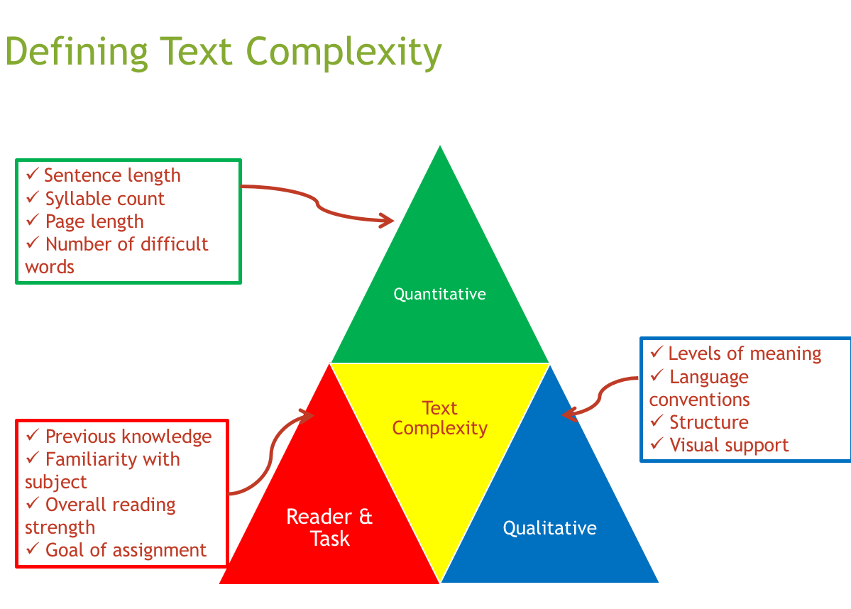 chart that defines the three parts of text complexity: quantitative, qualitative and reader/task