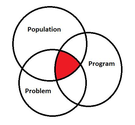 Intervention Ven Diagram