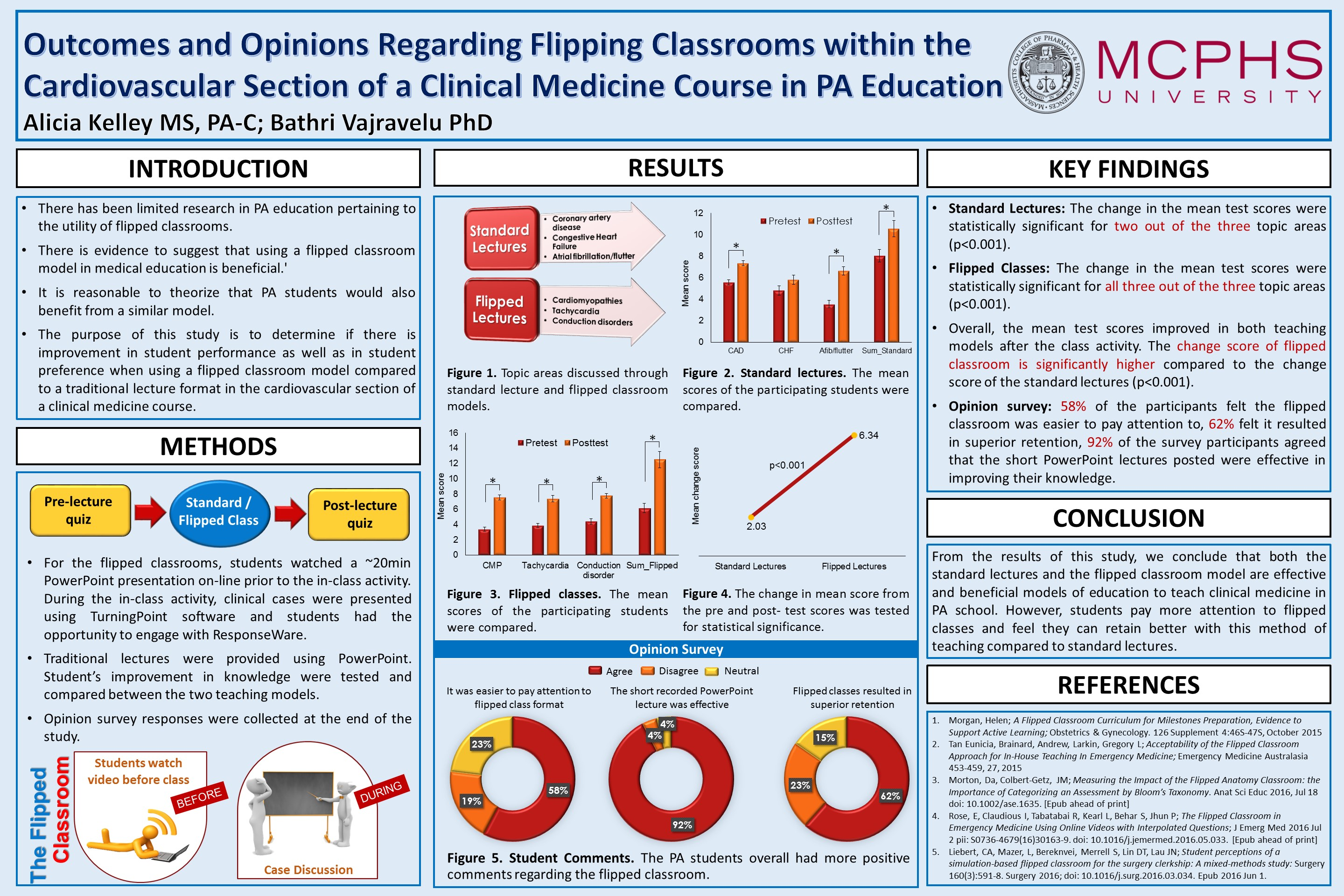 Outcomes and Opinions Regarding Flipping Classrooms within the Cardiovascular Section of a Clinical Management Course in PA Education