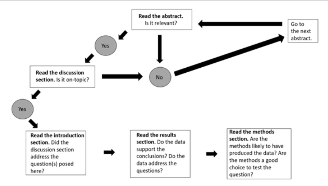 flowchart of a method for reading research articles