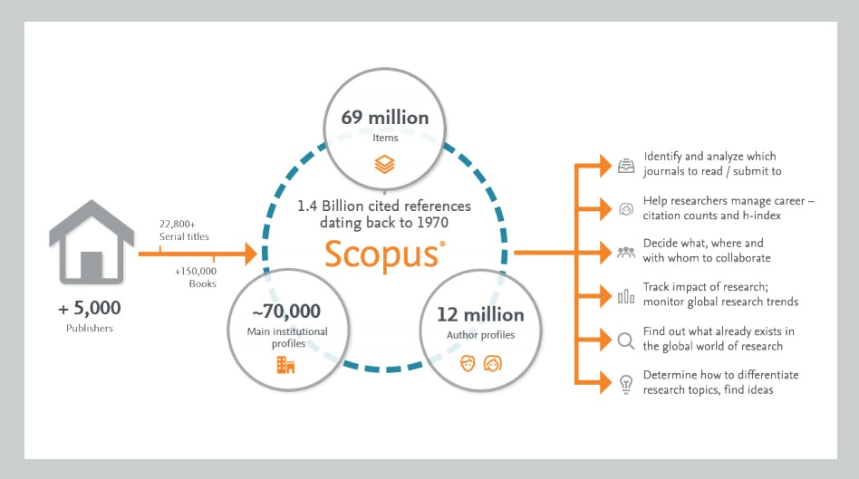 infographic showing # of cited references in Scopus