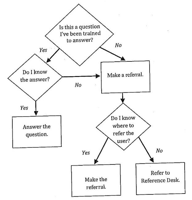 reference interview flow chart