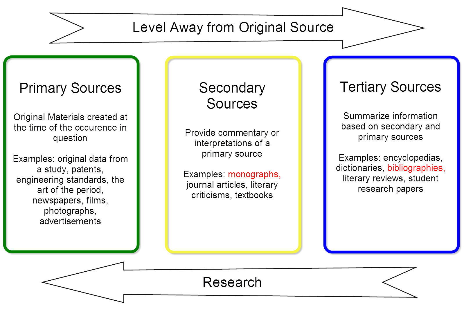 level of origin graphic defining primary, secondary and tertiary sources