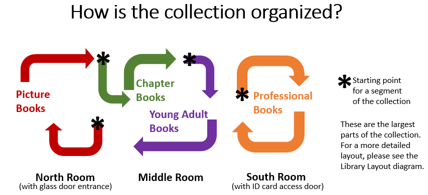 Basic Library Layout