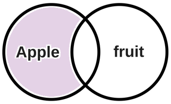 Venn diagram has 2 intersecting circles for apple and fruit. The apple section is highlighted to show that results with the term fruit will be excluded. The part where apply and fruit overlap is not shaded.