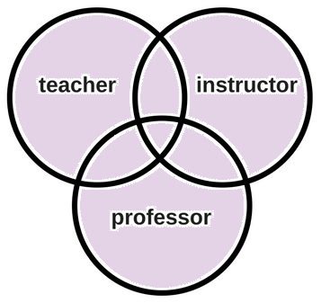 Venn diagram demonstrating the concept of OR. Every portion of all 3 intersecting circles is highlighted. Results will contain articles that contain any one or combination of the search terms (teacher, instructor, or professor).