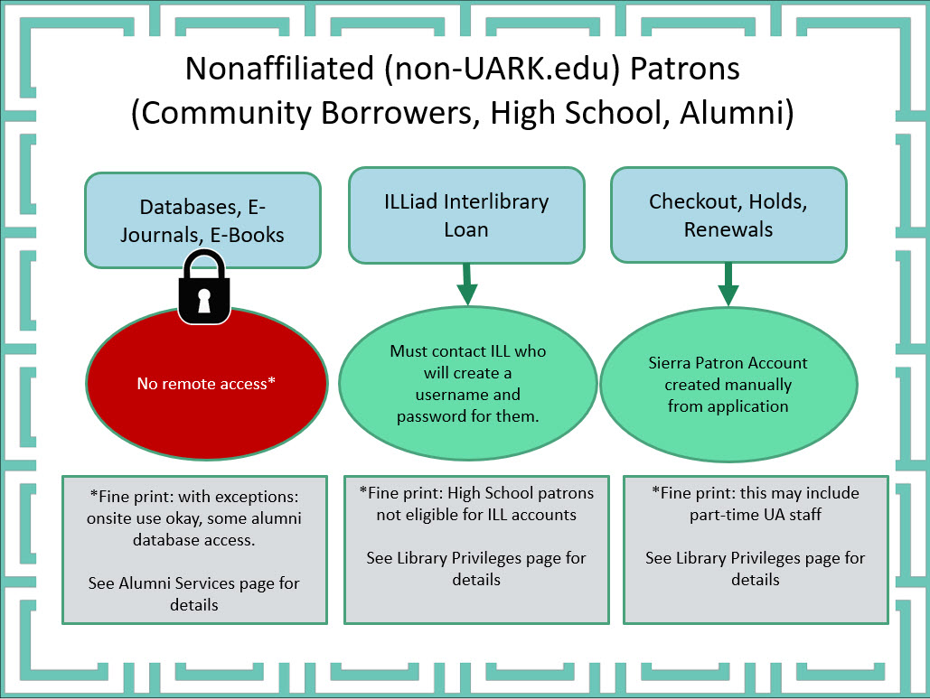Nonaffiliated users who have obtained borrowing privilege: no remote databased access; ILLiad and Sierra accounts created manually