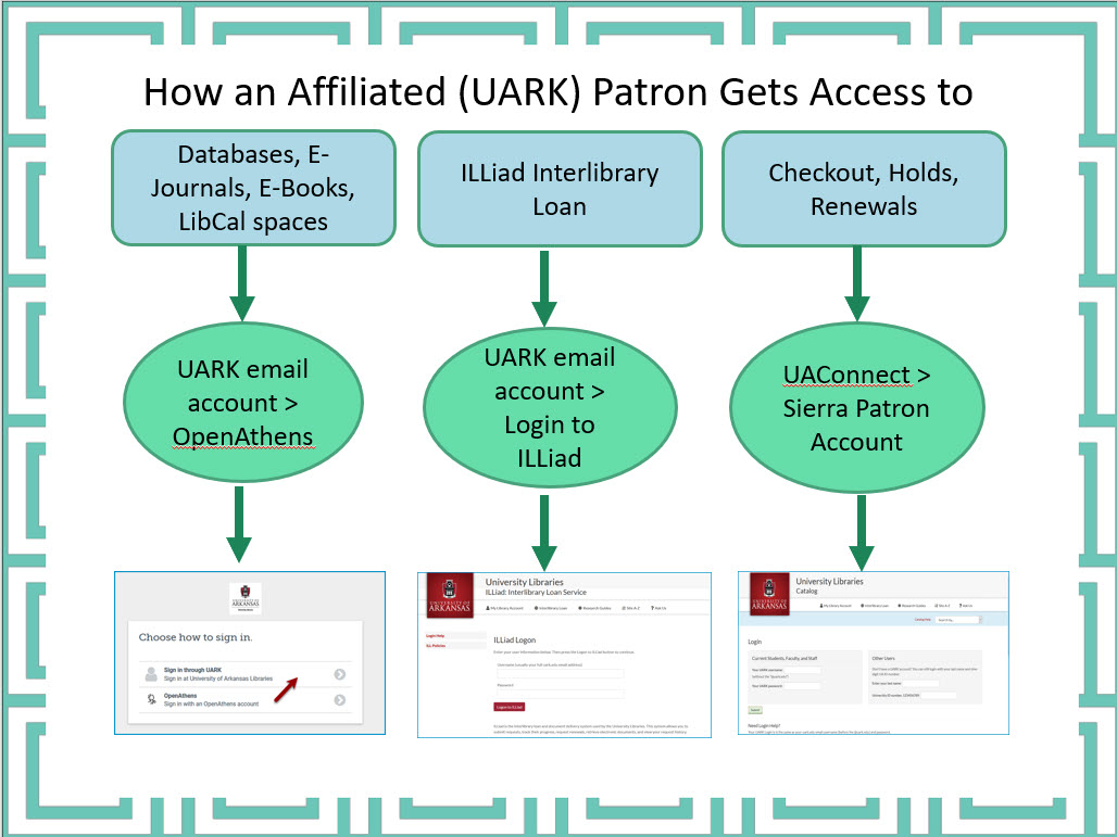 UARK Users login with their uark.edu email to databases and ILL and must be in Sierra to place holds and renew items