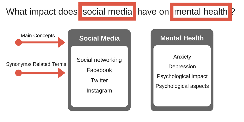 Image showing synonyms for different keywords separated into boxes. Box #1 lists synonyms for social media, including social networking, Facebook, Twitter, and Instagram. Box #2 lists keywords for mental health, including anxiety, depression, psychological impact, and psychological aspects.