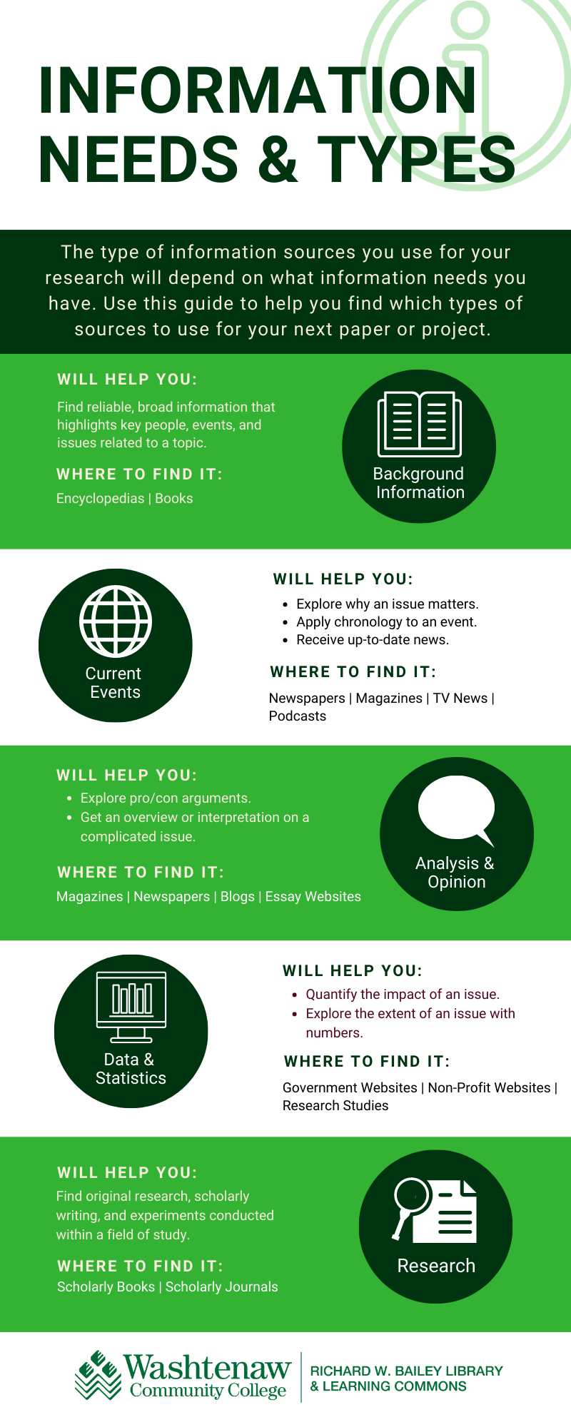 Information Needs and Sources Infographic - A plain text version of this inforgraphic is available via a link below.