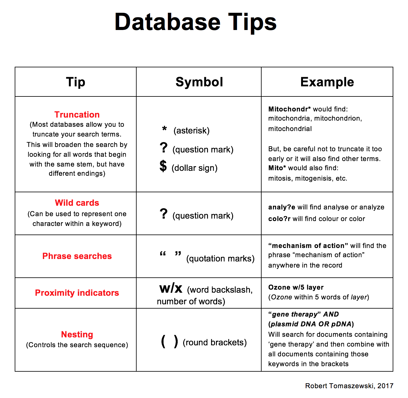 database tips table