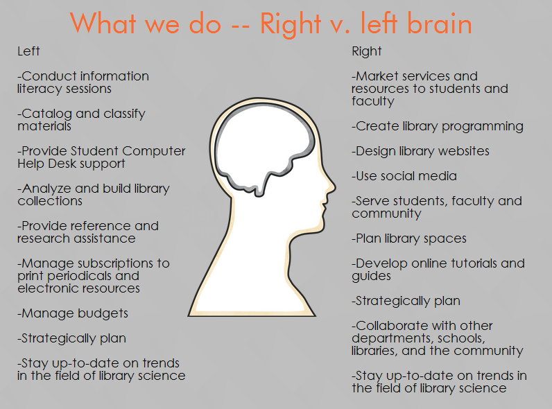 right vs left brain skills