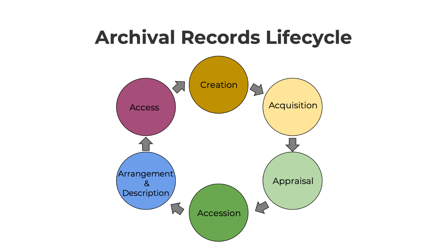 Archival records lifecycle: creation, acquisition, appraisal, accession, arrangement and description, and access.  See longer description in body of text.