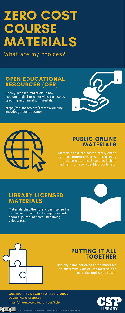 0 cost includes OER, public web, & library licensed