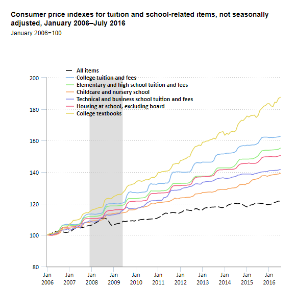 Chart displaying the rise in the cost of college tuition and textbooks between 2006 and 2016. College tuition rose by 63% and textbooks by 88%.