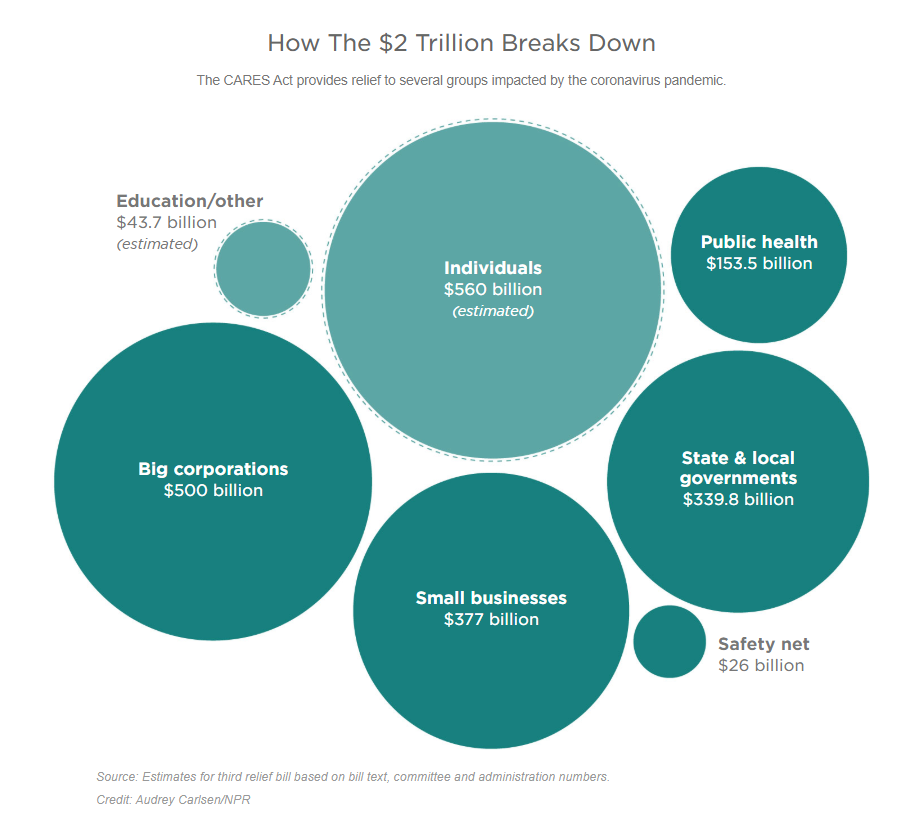 How The $2 Trillion Breaks Down