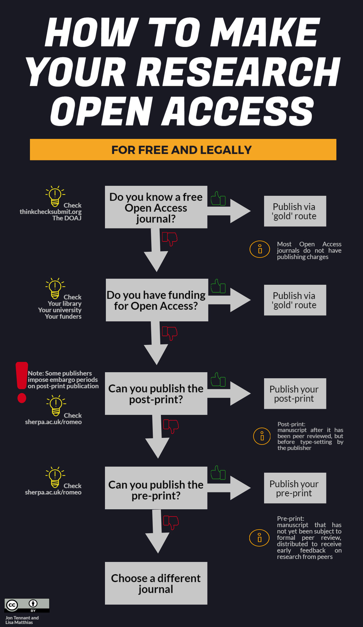 How to make your research open access