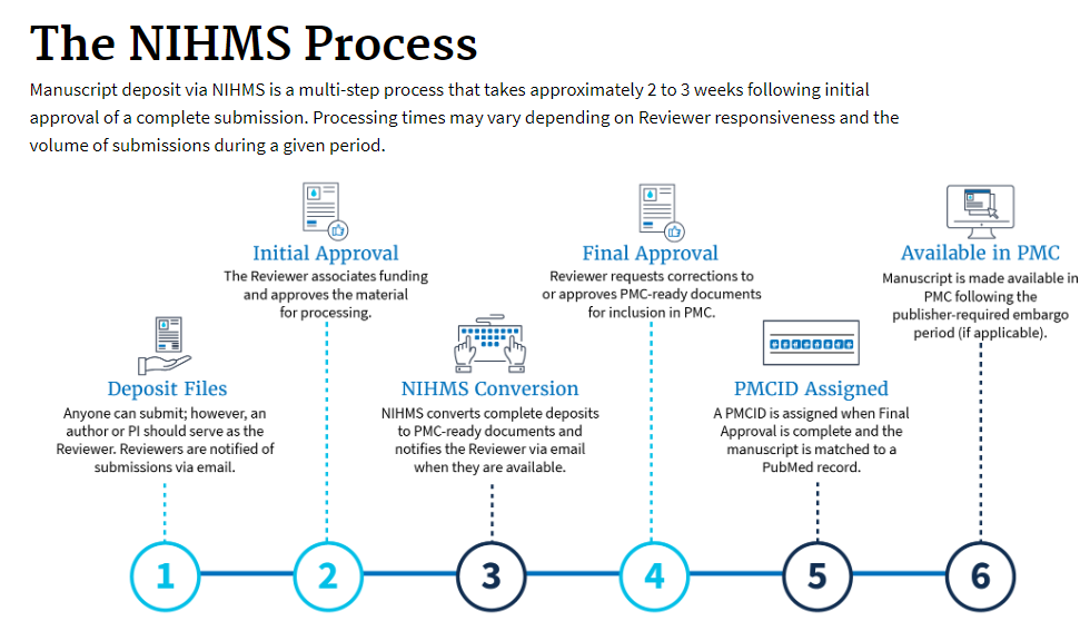 Steps in the NIHMS deposit process