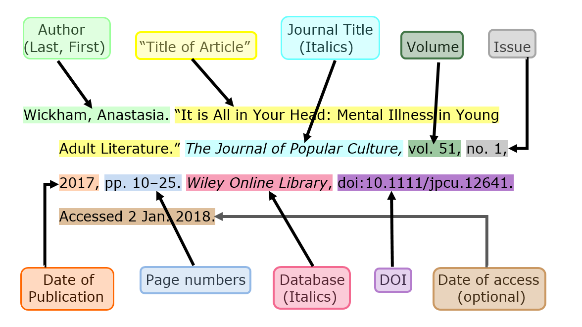 color coded MLA style citation of a journal article from a database