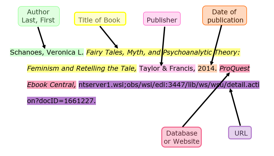 color coded MLA style citation of an book read online