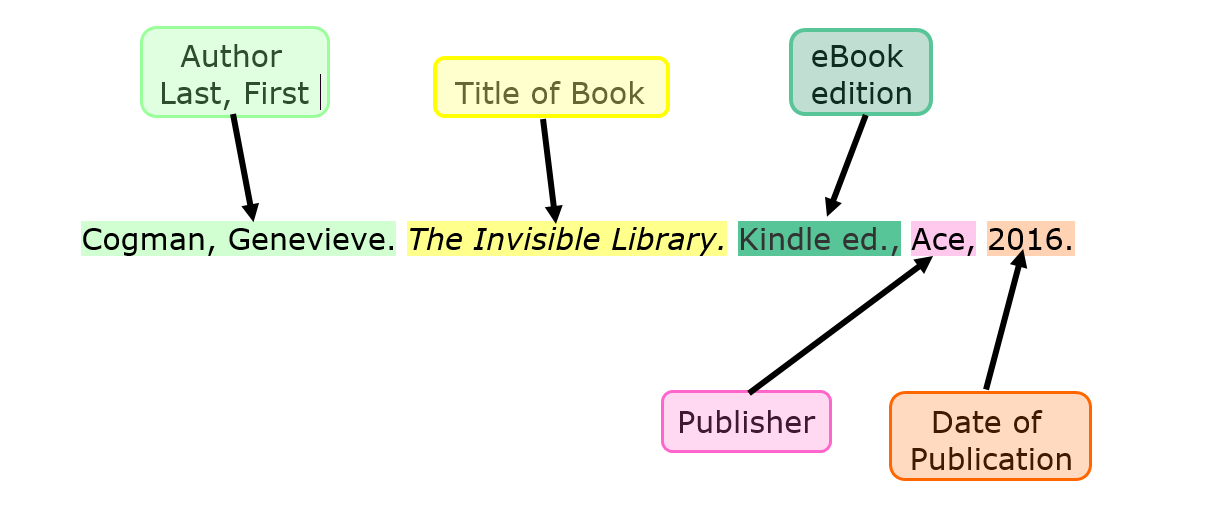 color coded MLA citation for an eBook
