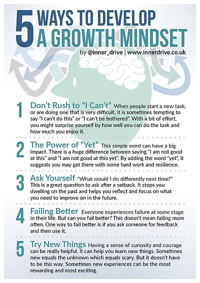 "5 ways to develop a growth mindset:  1. dont rush to I Can't, 2. The Power of Yet, 3. Ask yourself, ""What would I do differently next time?"", 4. Failing Better:  ask for feedback after failing and then use it. 5. Try new things."