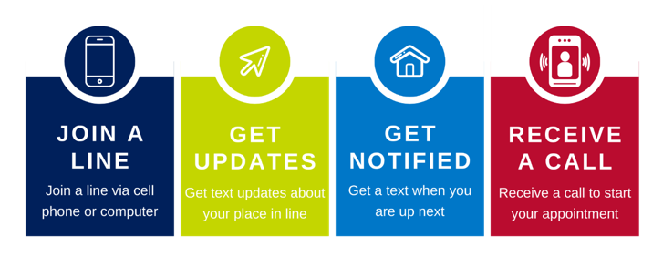Join a line via cell phone or computer, Get updates via text, Get notified when you are up next, Receive a call