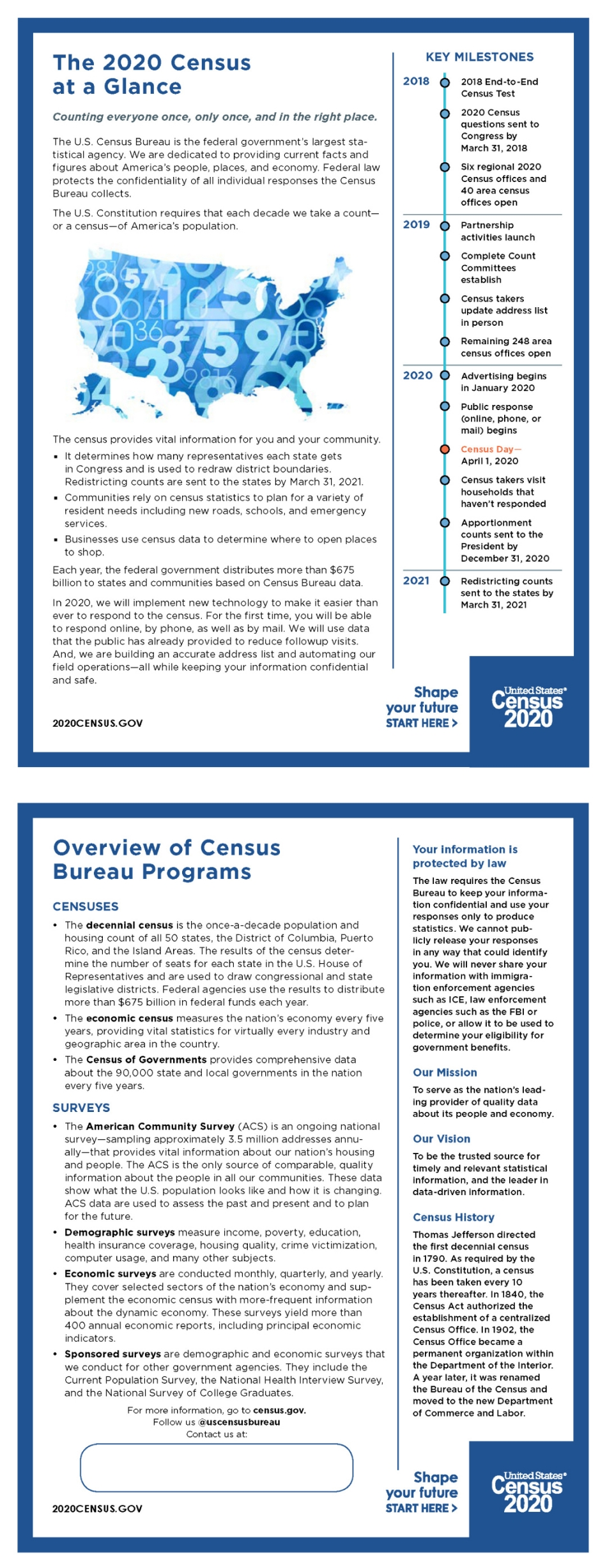 2020 Census at a glance infographic