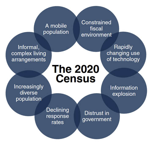 Challenges facing the 2020 Census infographic