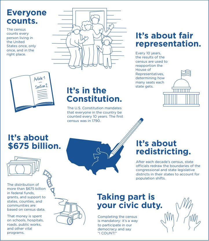 6 reasons participating in the census is important
