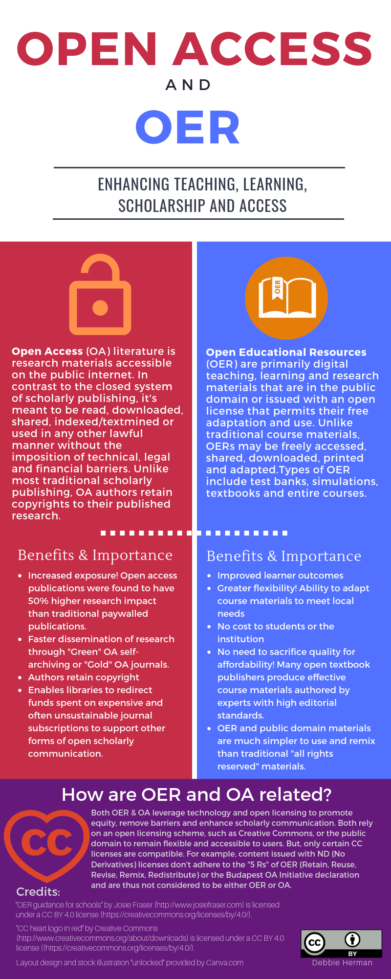 Open Access and OER Infographic