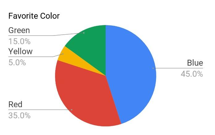 Favorite-Color-Pie-Chart