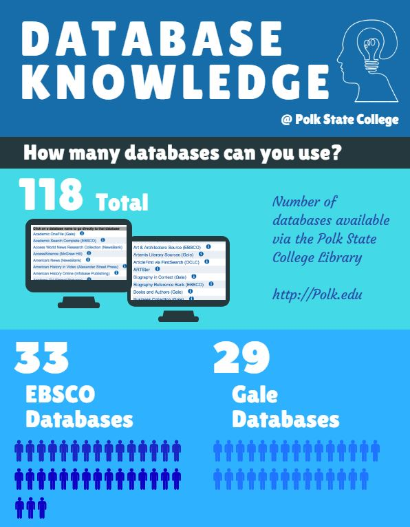 Infographic of Gale and EBSCO Databases at PSC