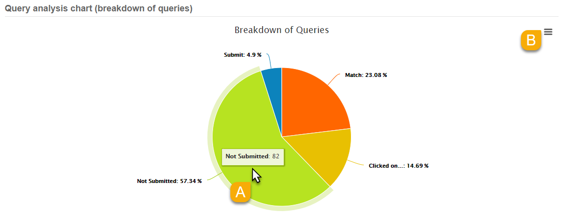 Example of a Query Analysis Chart