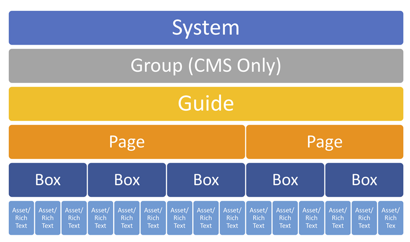 Diagram of the content hierarchy in LibGuides, from System to Guides to Assets