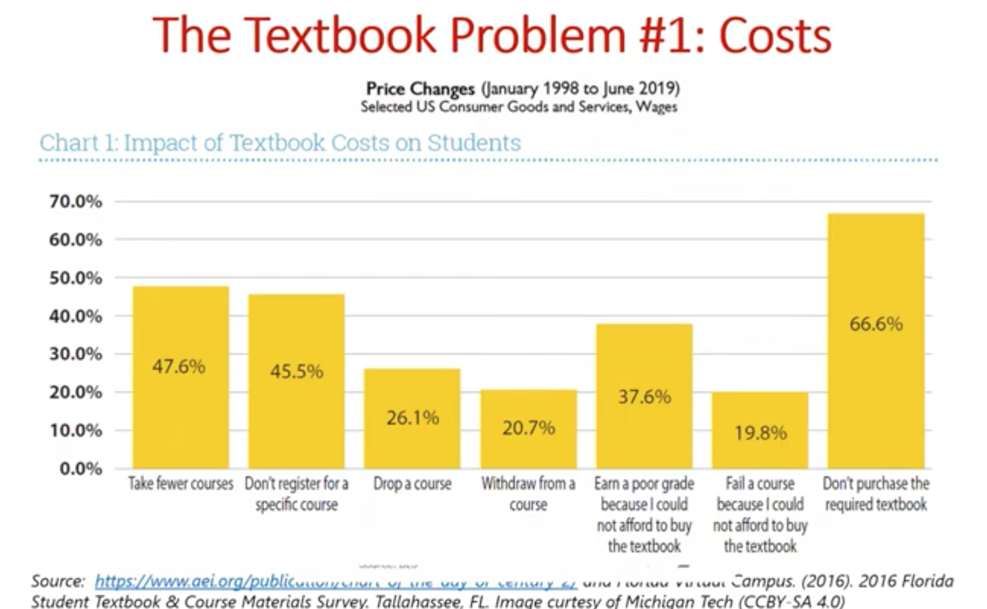 chart of percentage of students who are affected by textbook costs