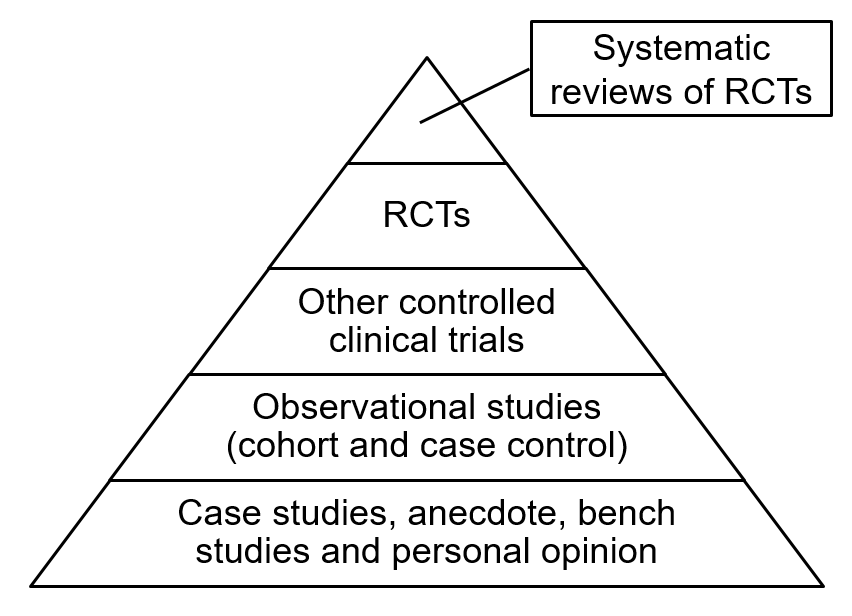 EBM hierarchy of evidence pyramid adapted from figure 2.1 in Greenhalgh How to Read a Paper 2010 ISBN: 978-1444390360