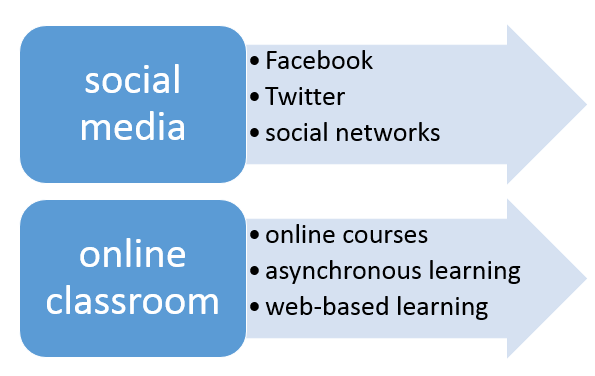 Related terms for social media and online classroom