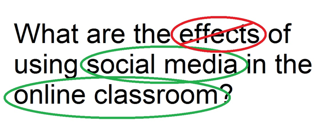"What are the effects of using social media in the online classroom?  The word ""effects"" is crossed out. The phrases ""social media"" and ""online classroom"" are circled."