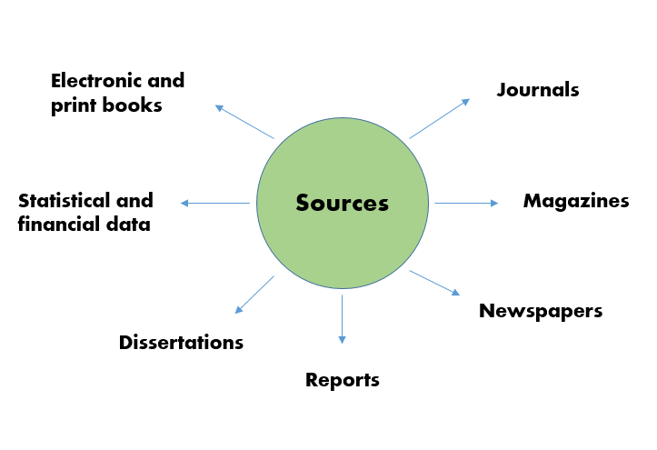 Information sources in library databases