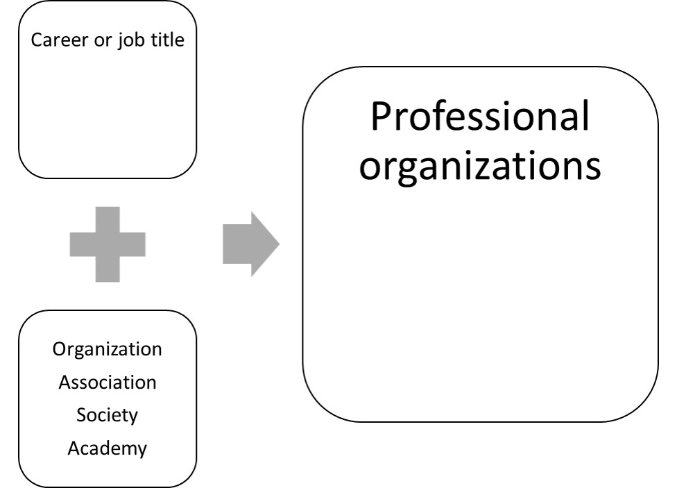 "Combine terms discovered for career or potential job title with ""organization"" or ""association"" or ""society"" or ""academy"" to explore professional organizations"