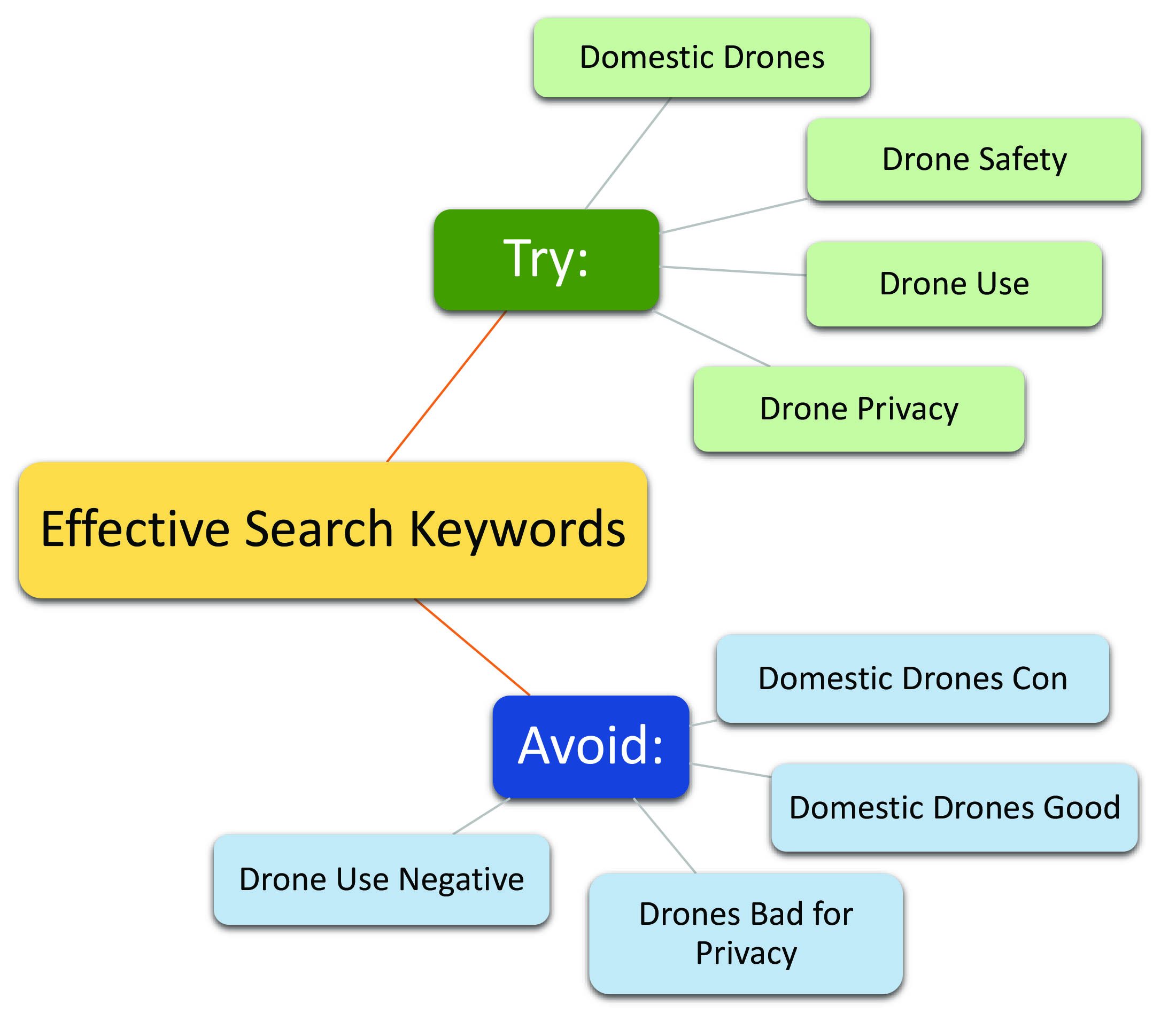 An image showing effective search keywords.
