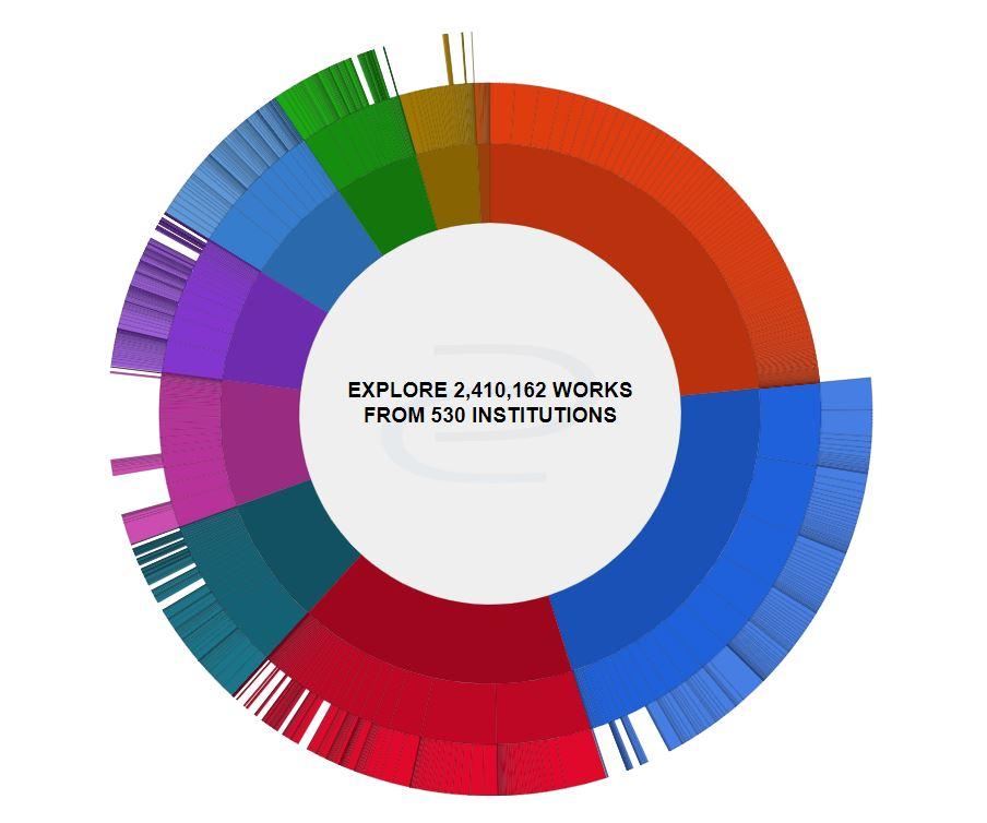 UWM Digital Commons Content Distribution