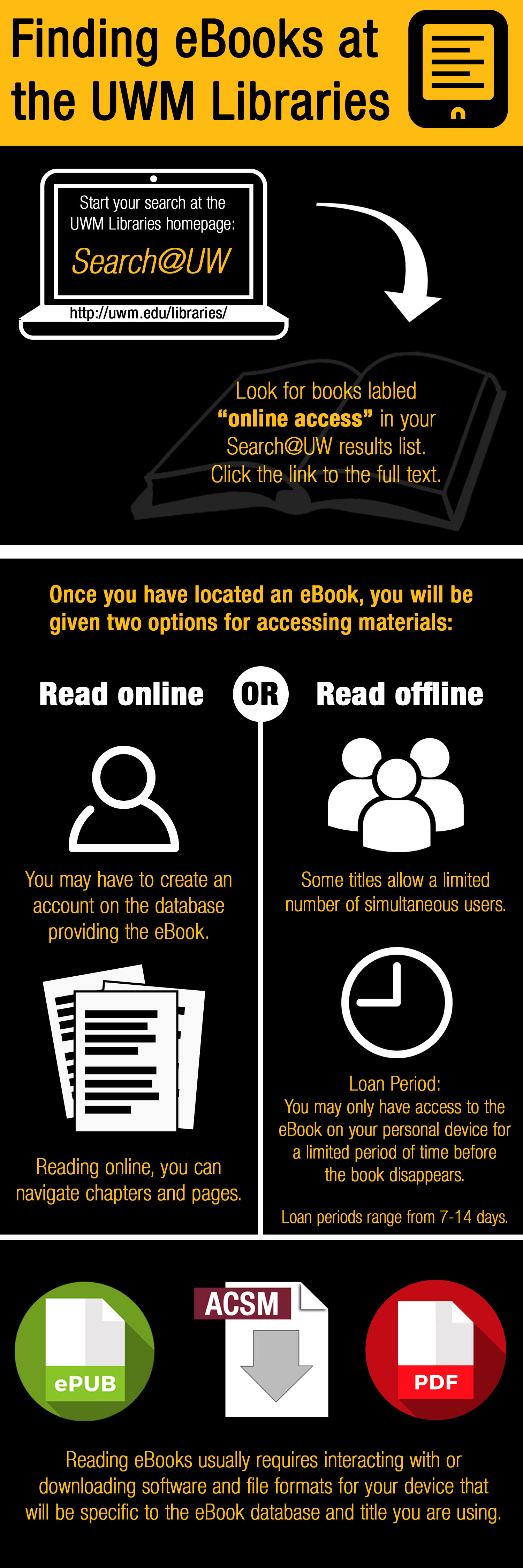 Infographic explaining how to find eBooks at the UWM Libraries. Alt text document available below.
