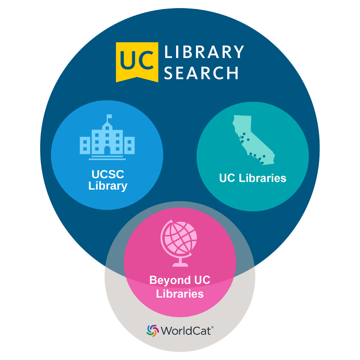UC Library Search Zones
