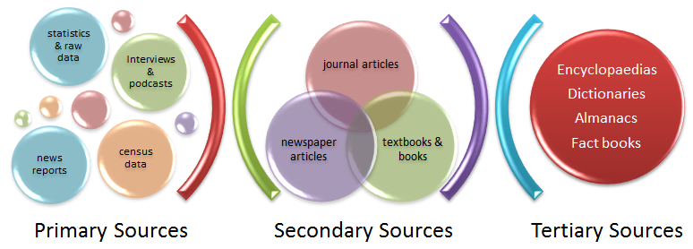Primary, secondary and tertiary information source