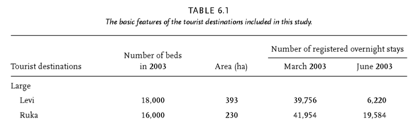 Example: Table 6.1, the basic features of the tourist destinations included in this study