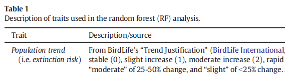 Example: Table 1 Description of traits used in the random forest analysis.