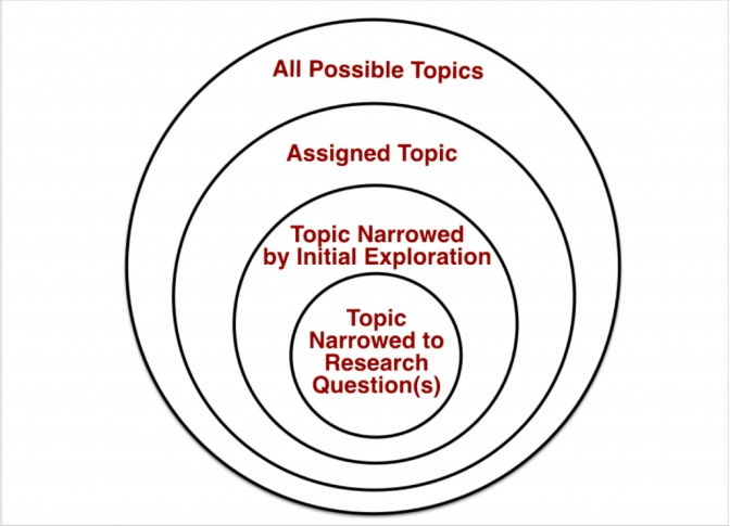 Narrowing topic concentric circles